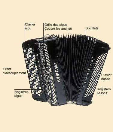 photo de Accordéon à boutons