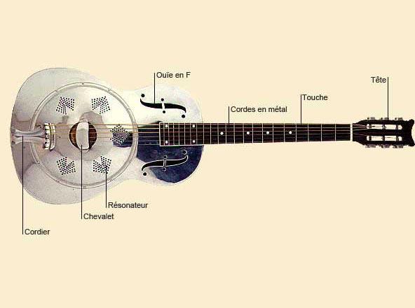photo de Guitare resonator ou dobro
