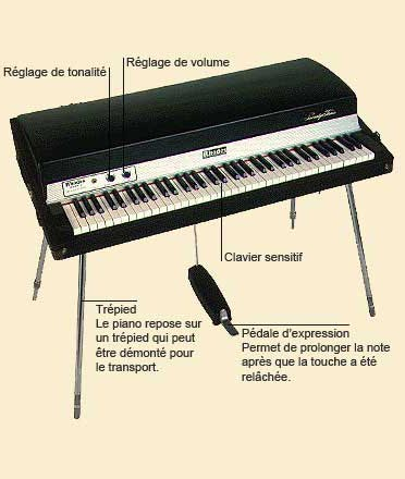 photo de Piano électrique