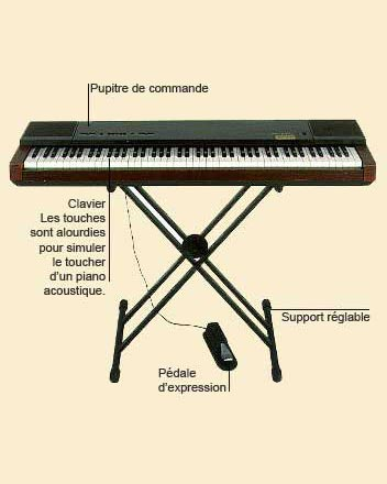 photo de Piano électronique